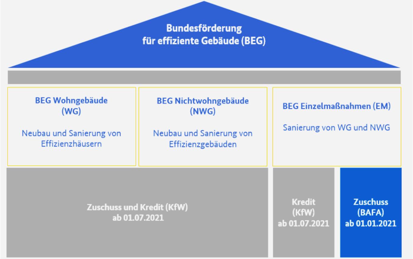 Bundesförderung für effiziente Gebäude BEG